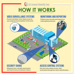 All Around Security Inc. - Security System Services New York